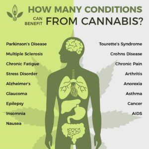 Benefit from Cannabis